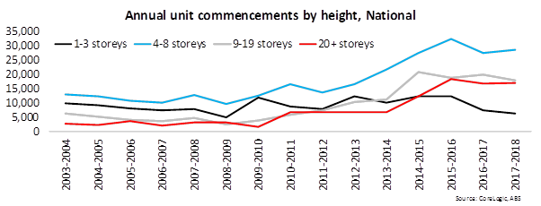 Annual Unit Commencements By Height National