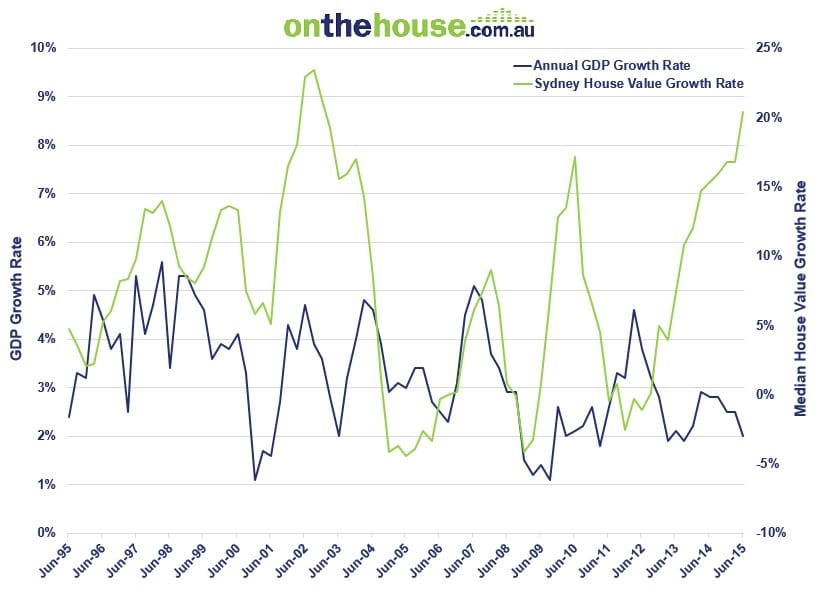 Counter Cyclical Performance of Sydney Property