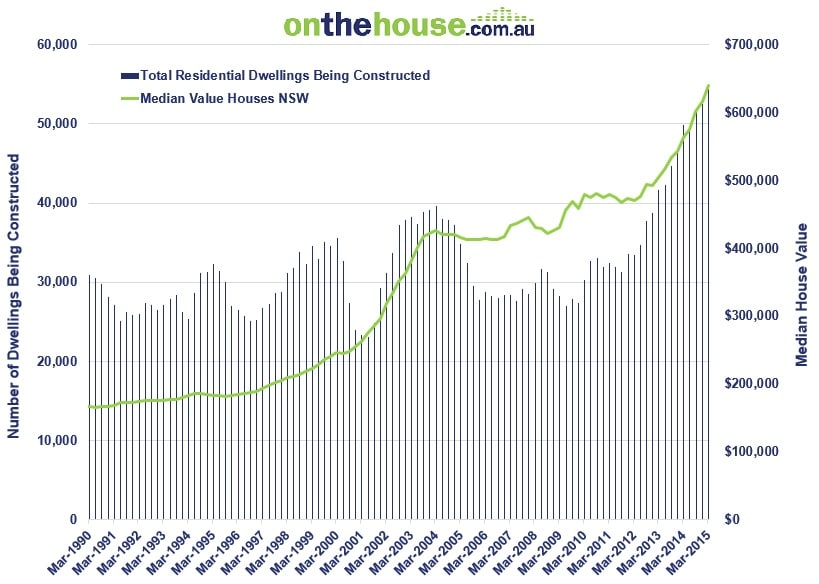 Construction of Dwellings vs. Median House Value