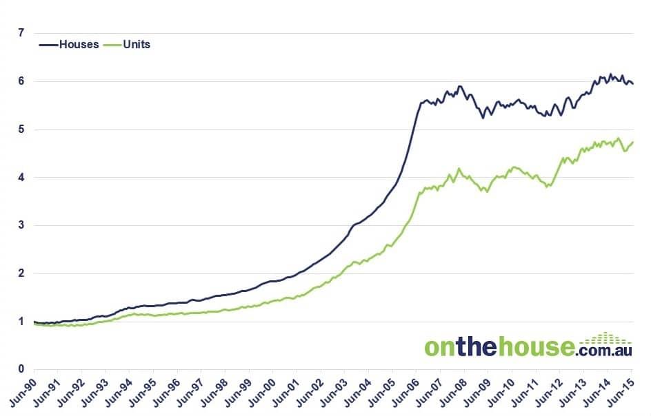 Graph 2: Perth HPI