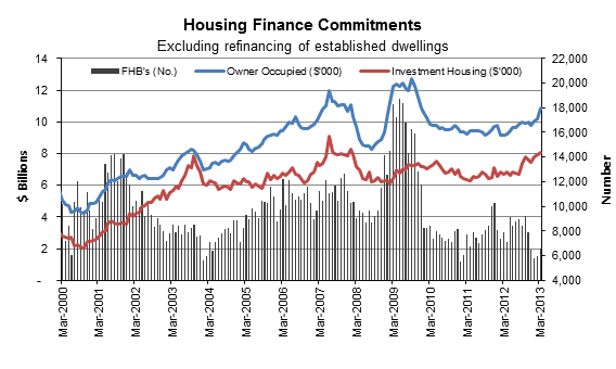 The number of housing finance approvals
