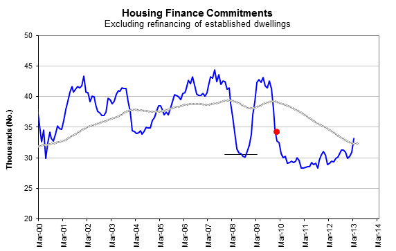 Housing recovery under way. But what are investors buying in to?