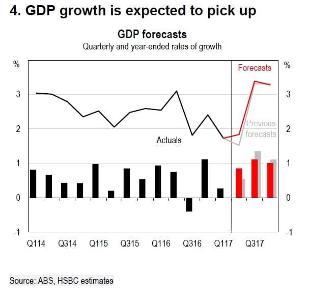 HSBC-GDP-forecasts