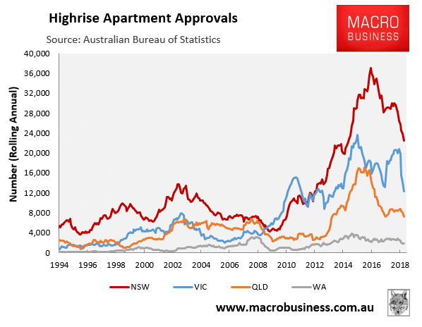 Highrise Apartment Approvals