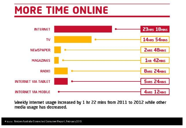 Home buyer spending more time online