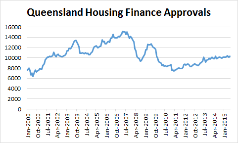Queensland housing finance approvals