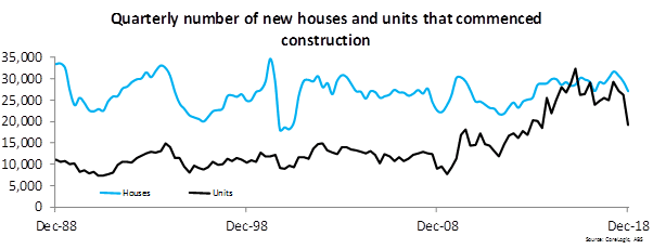 Quarterly Number Of New Houses And Units That Commenced Construction