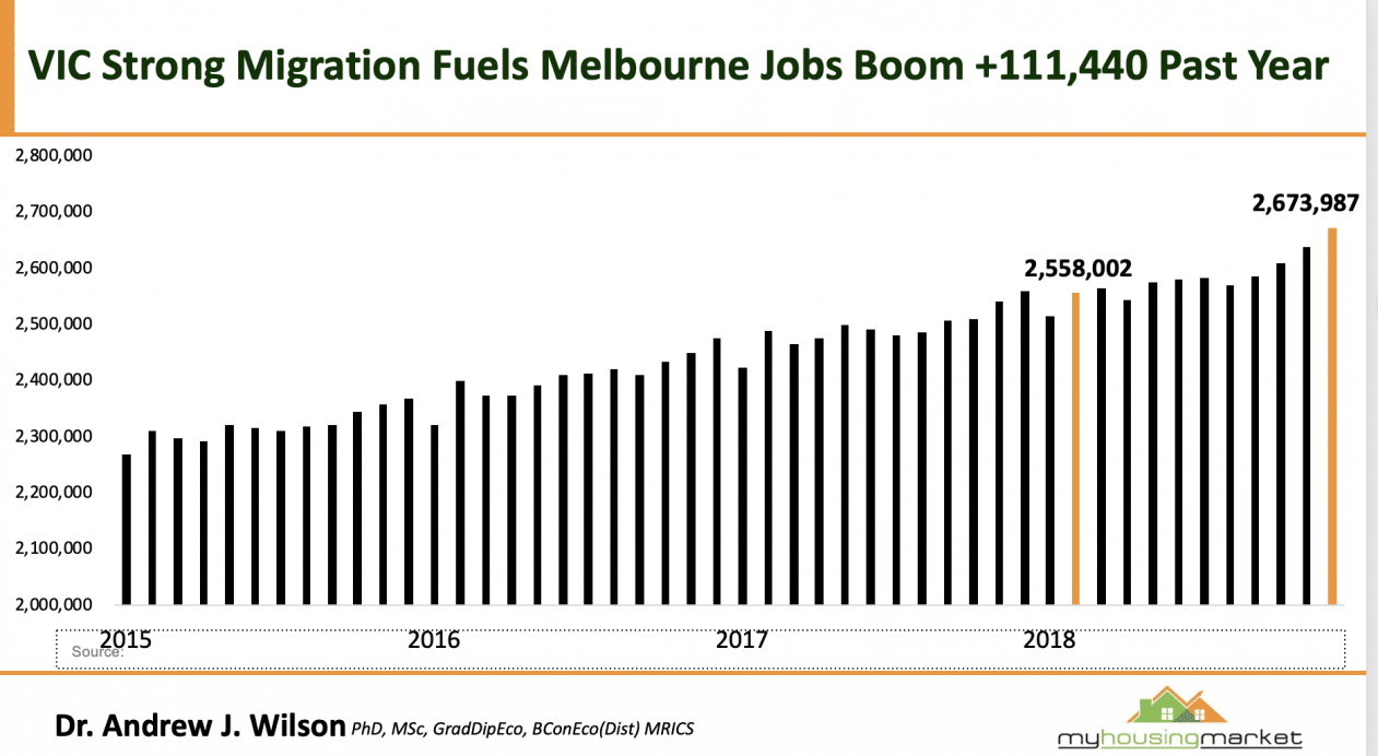 Melbourne migration levels high