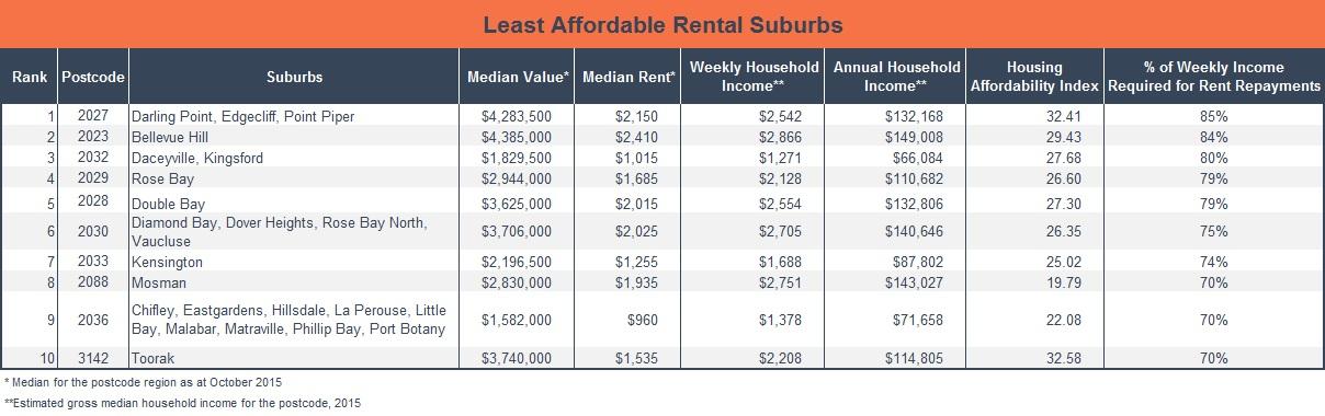 least affordable rental