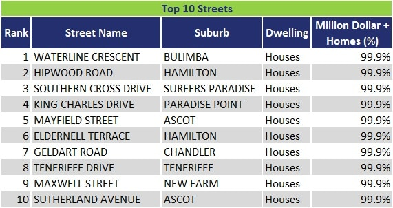 Queensland's million dollar streets