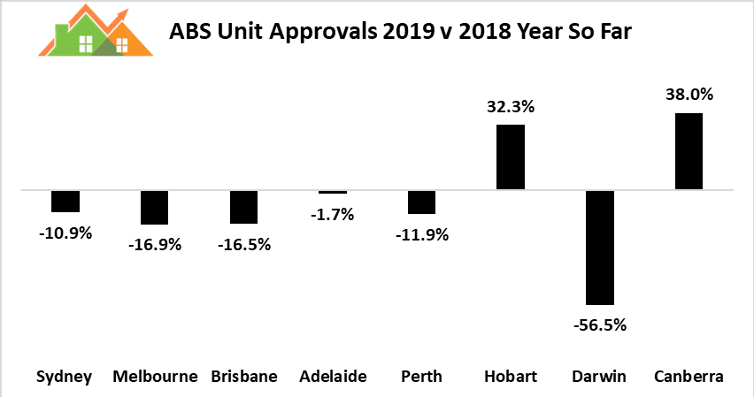 Apartment Approvals