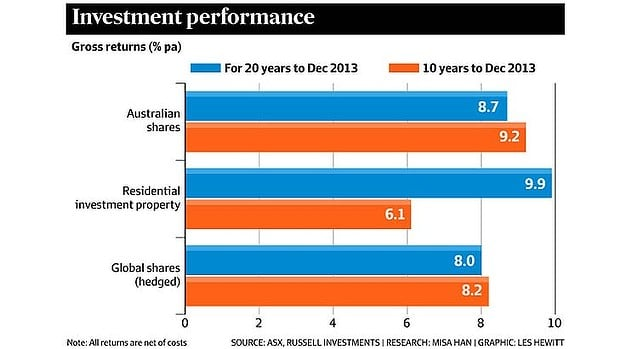 Property or shares - which make a better investment?