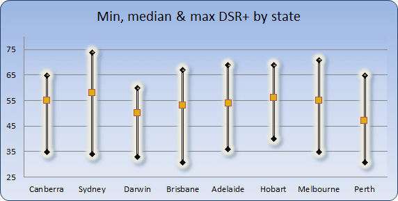 Chart 3 - min, max, avg DSR+ by state capital November 2015
