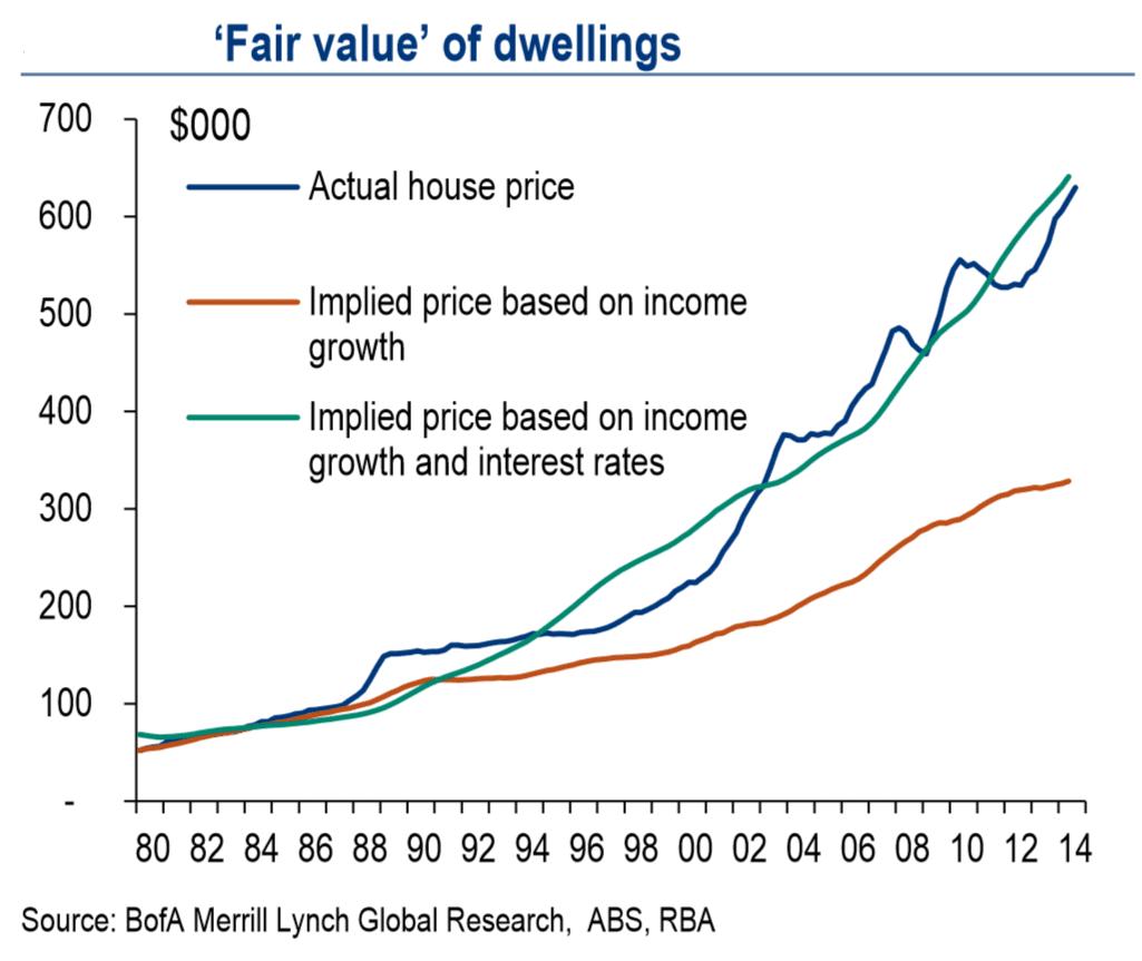 Housing Price Growth Will Weaken In 2015