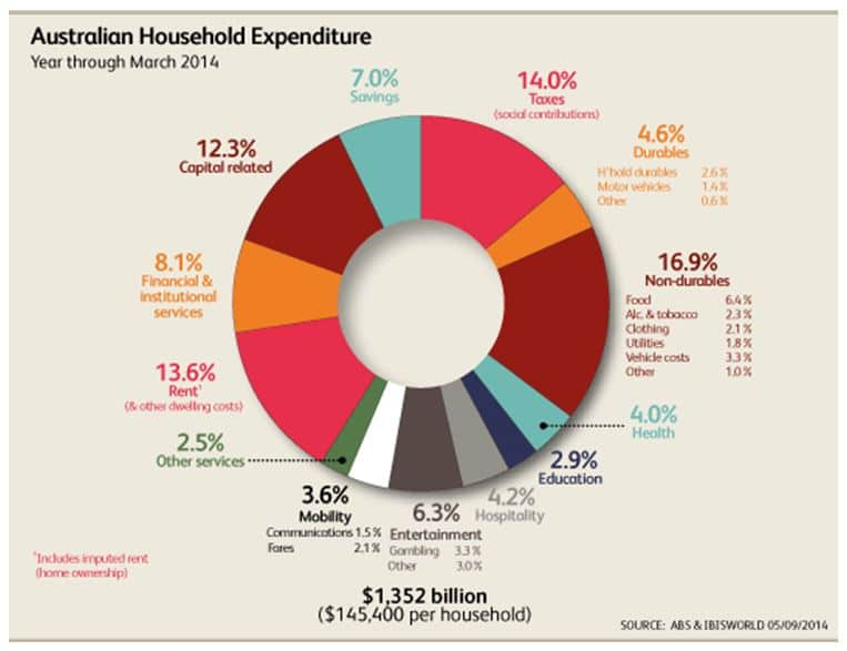 Here's what the average Australian spends their money on [infographic]