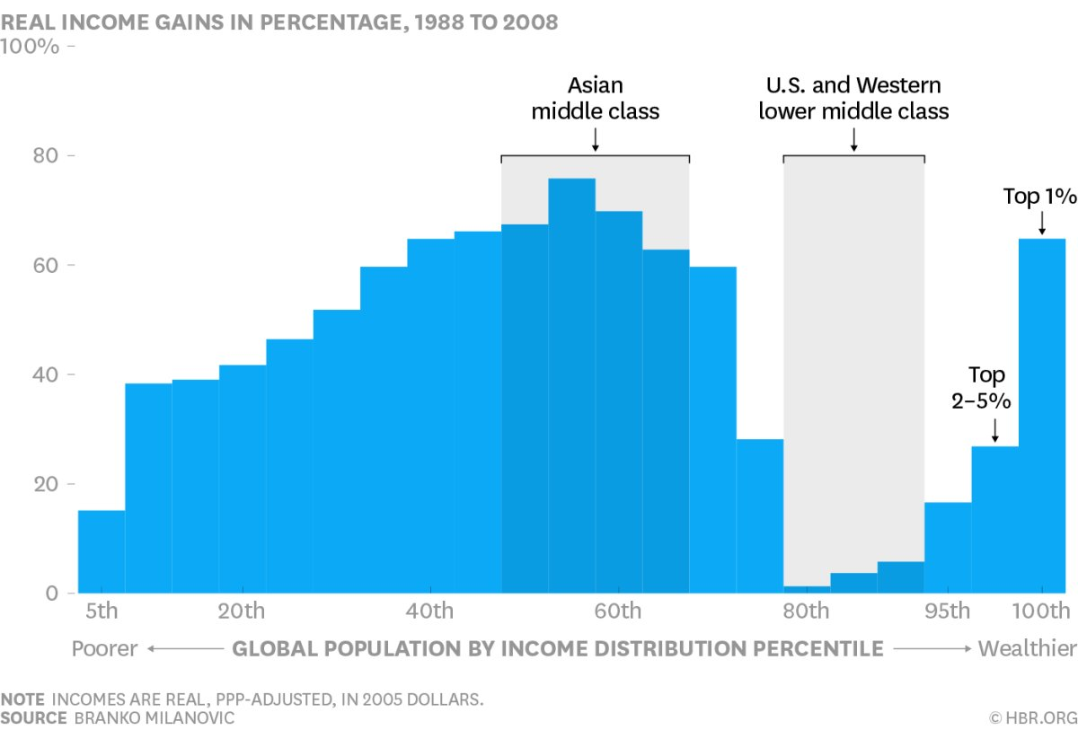 Median income