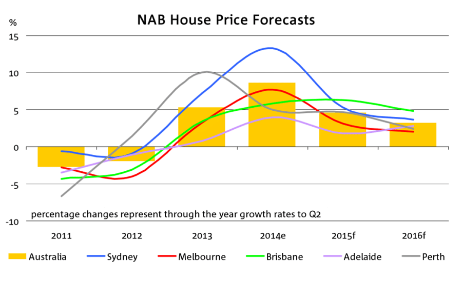 House prices headed for slower growth   NAB