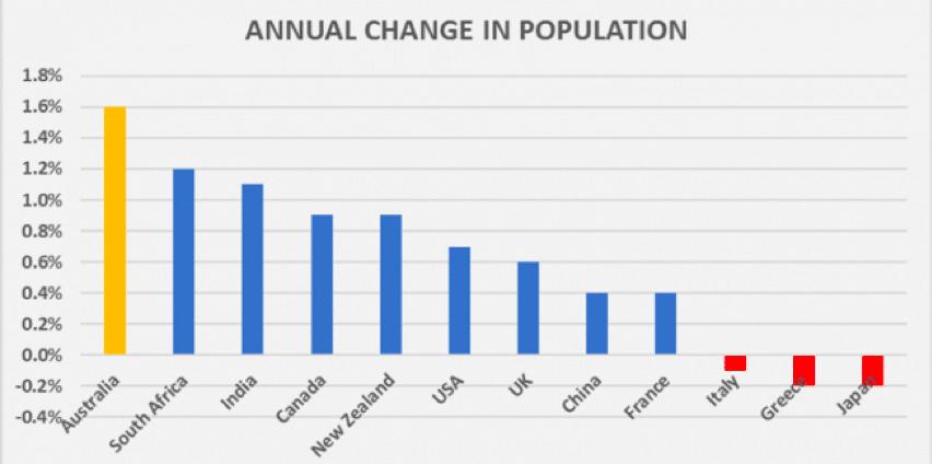 Population Growth 3