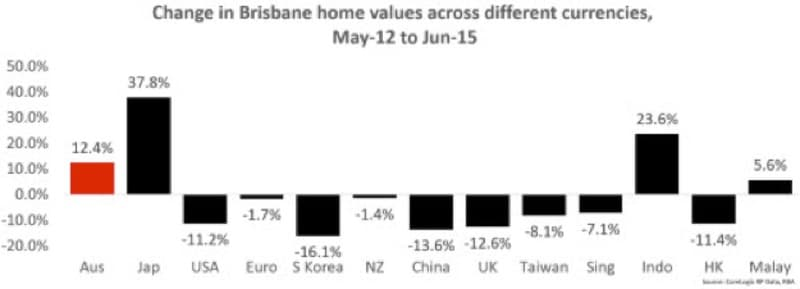 change in brisbane home values