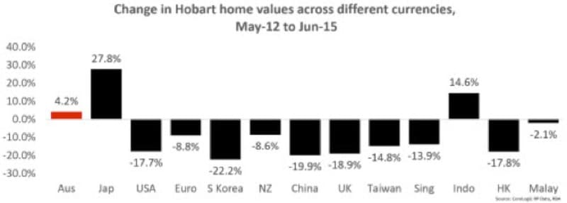 change in horbat home values
