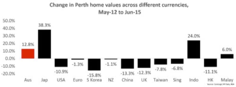 change in perth home values