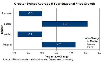 Greater Sydney average 5 year seasonal price growth