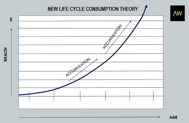 Table2: New life cycle consumption theory