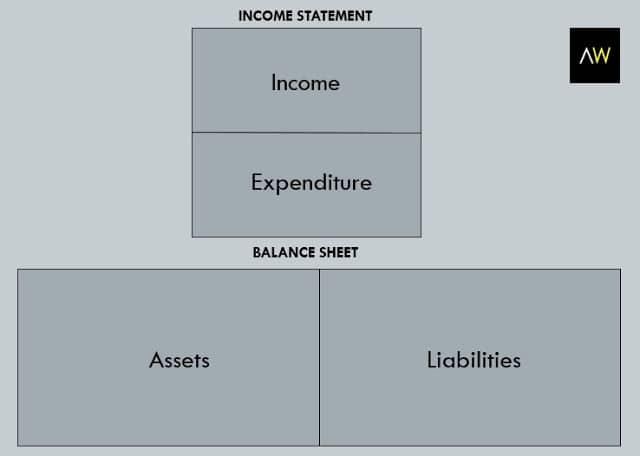 Table1: Balance sheet