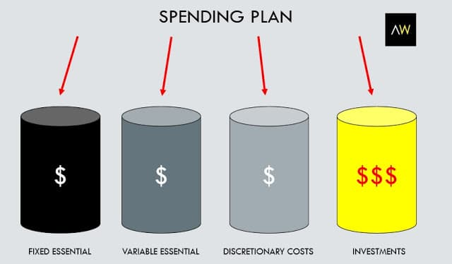 Design a spending plan