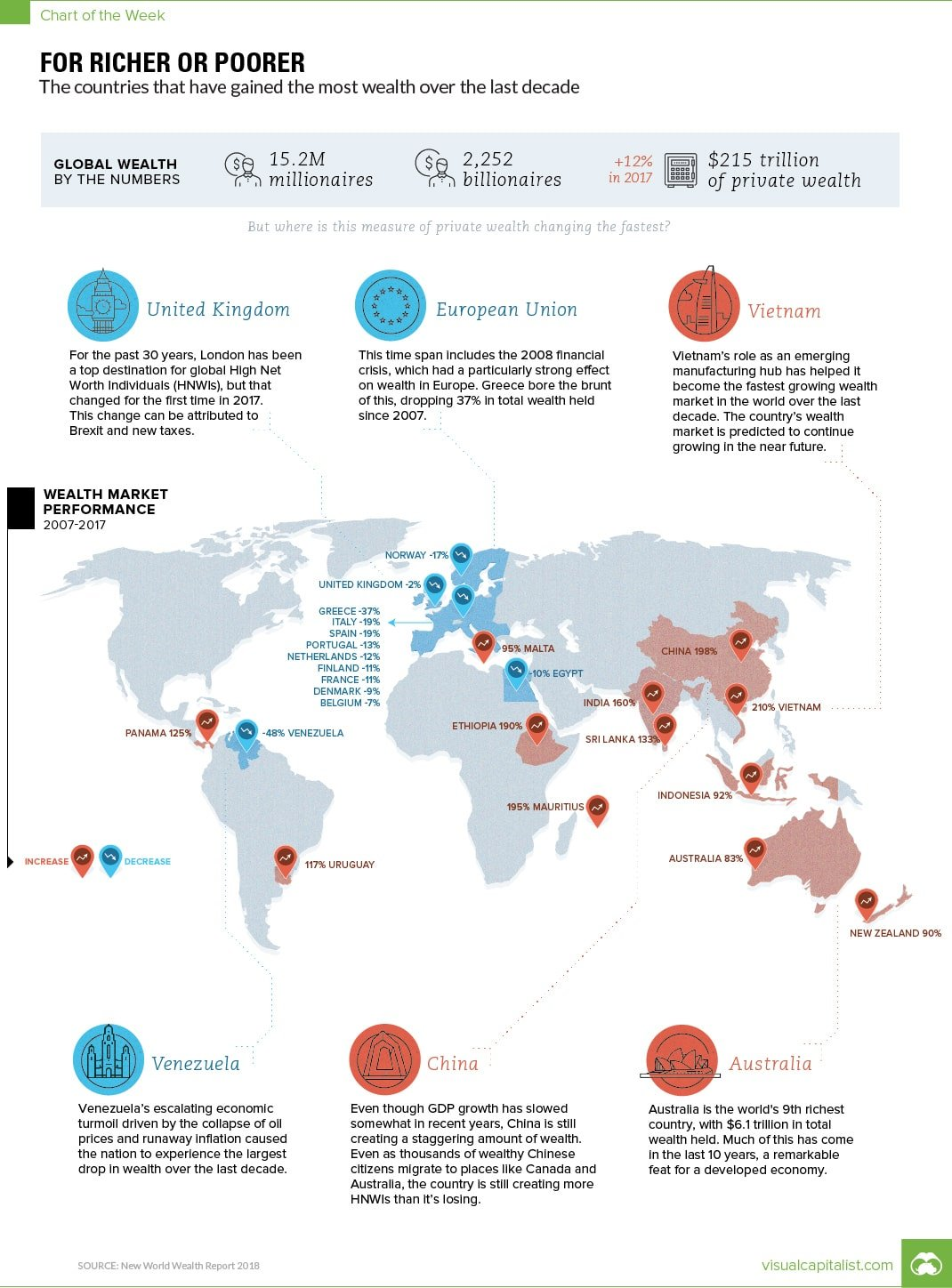 The most developed countries