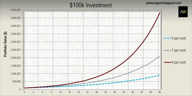 100k investment
