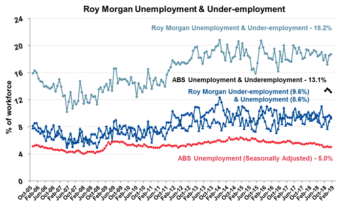 The lack of employment growth will be a serious concern for the Government