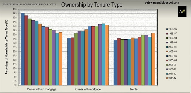 Ownership by tenure type