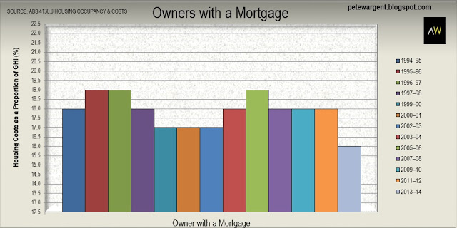 Owners with a mortgage
