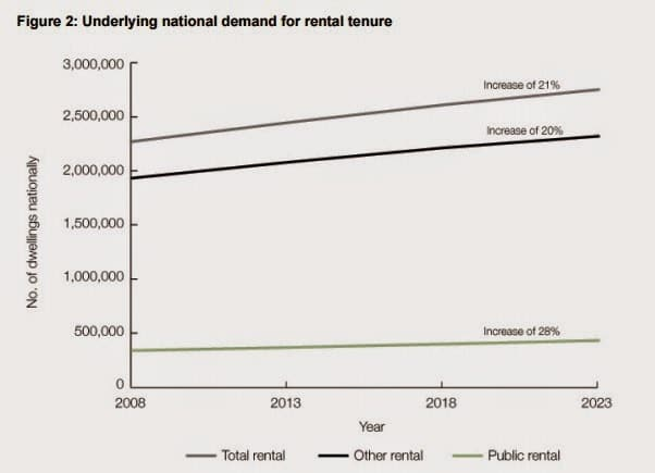 Underlying national demand for rental tenure