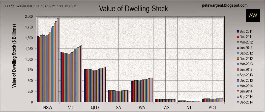 Value of dwelling stock