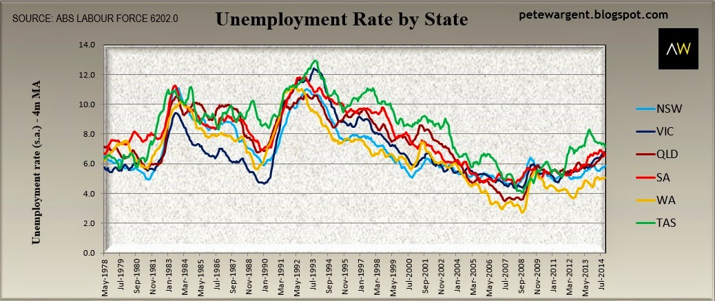 unemployment rate by state