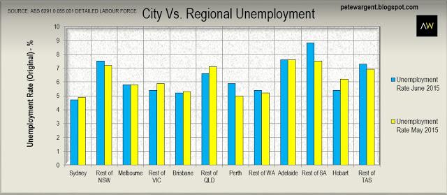 City vs. regional unemployment