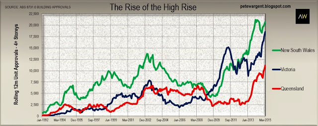 The rise of the high rise