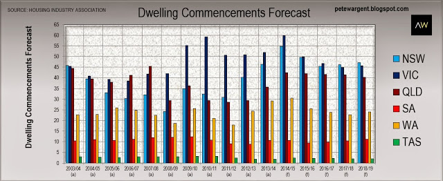 Dwelling commencements forecast
