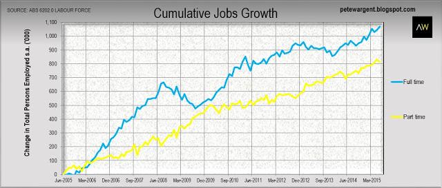 Cumulative jobs growth