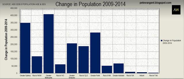 Change in population 2009-2014