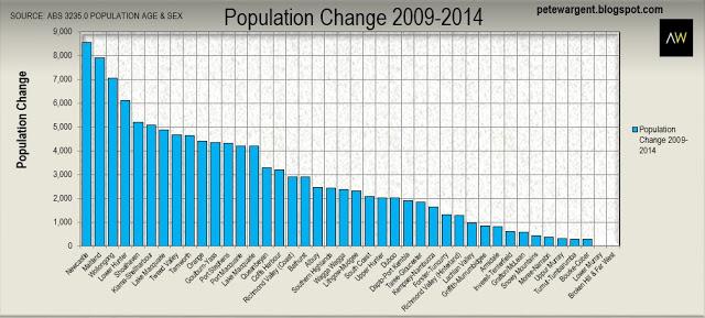 Population change 2009-2014