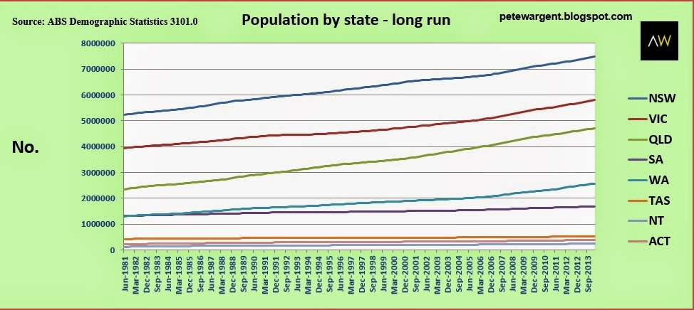 Population by state - long run