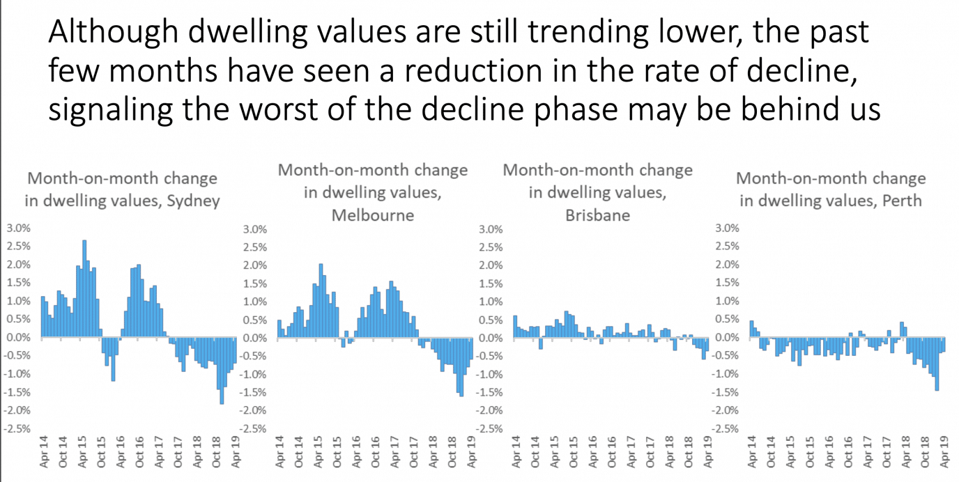 Property decline easing