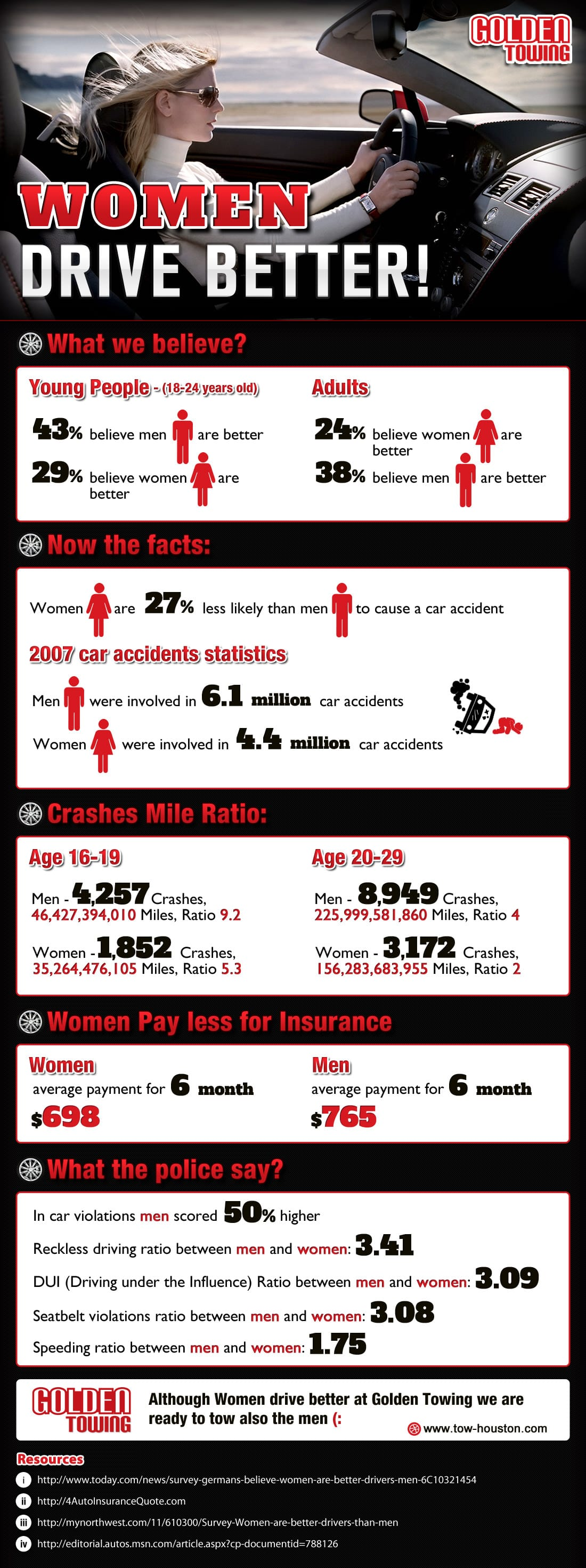 Who drives better - men or women? [INFOGRAPHIC]