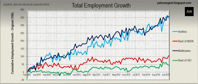 The cumulative employment