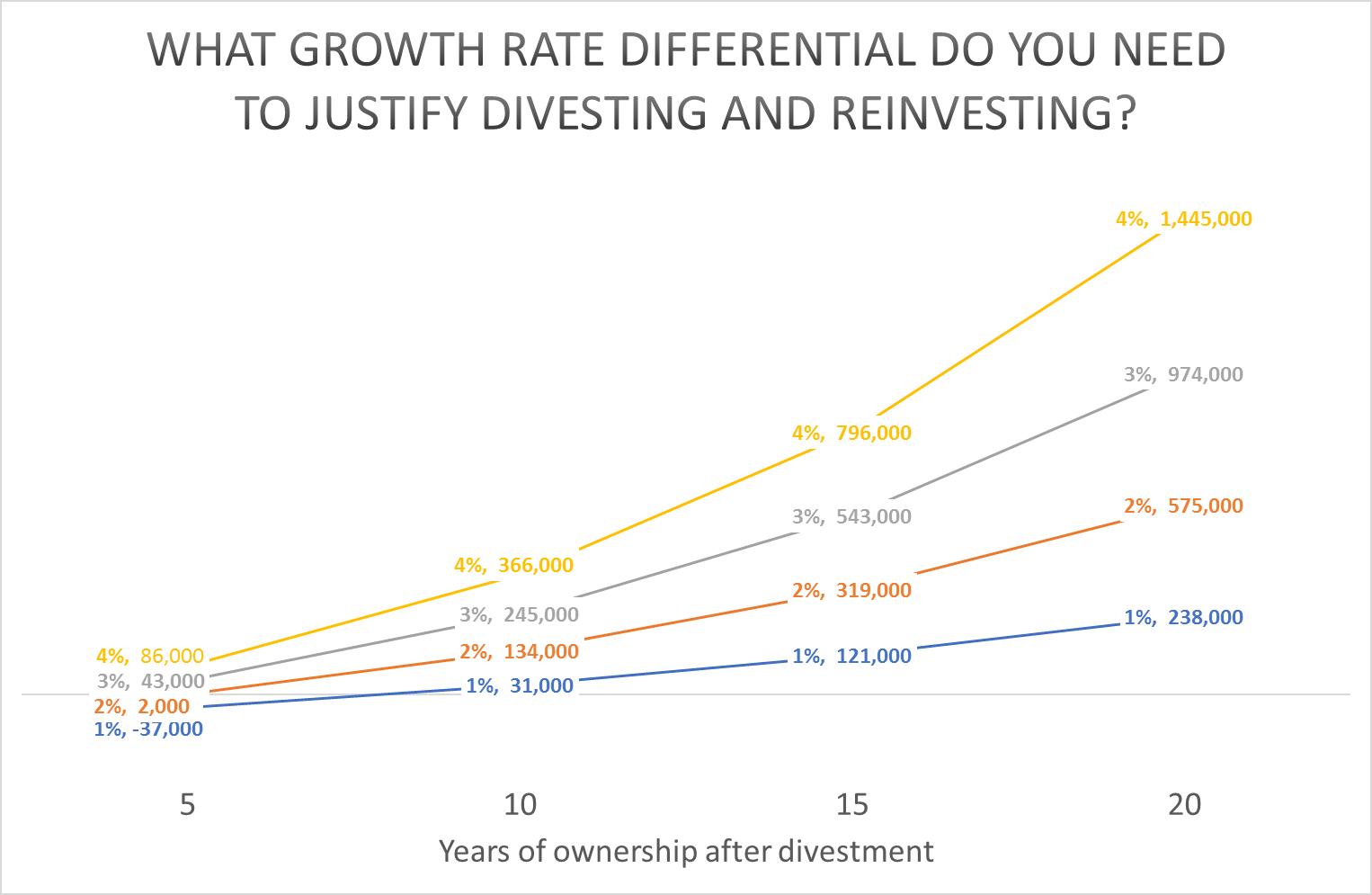 dud-investment