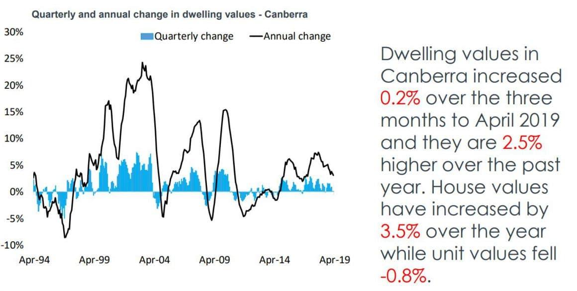 Dwelling Canberra