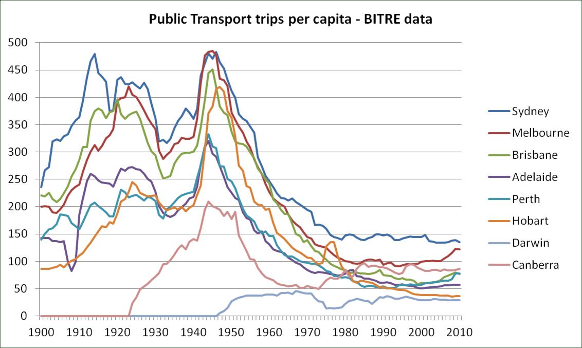 Public transport patronage trends